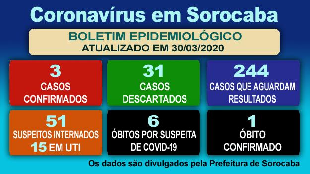 Coronavírus em Sorocaba