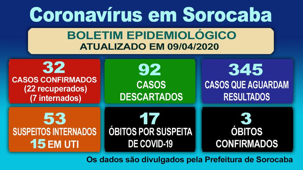Sorocaba tem 32 casos confirmados da Covid