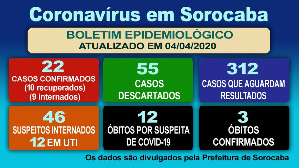 Sorocaba confirma mais dois casos do novo coronavírus; índice vai a 22