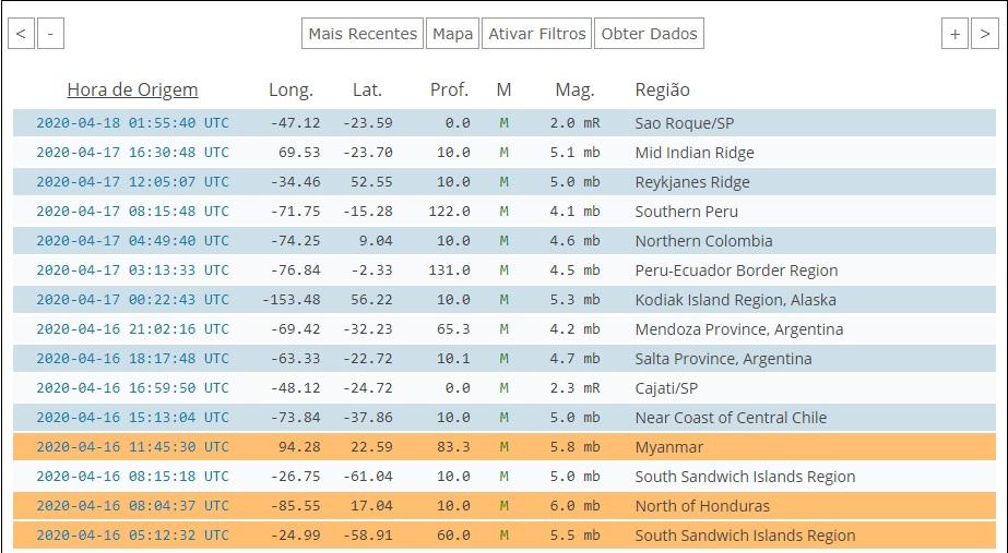 Tremor de terra é detectado em São Roque por dois centros de sismologia