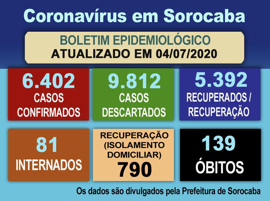 UTIs têm recorde de sorocabanos internados