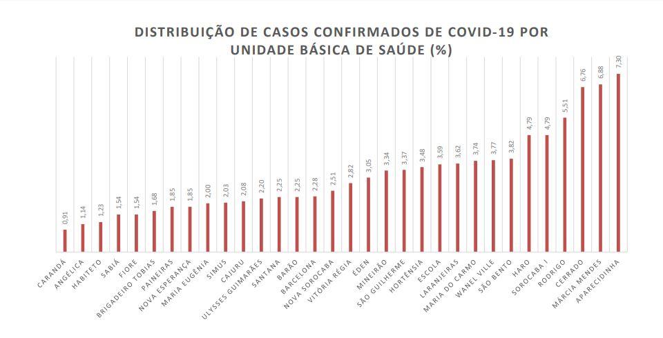 Aparecidinha concentra maior número de casos de Covid-19 após exames em detentos