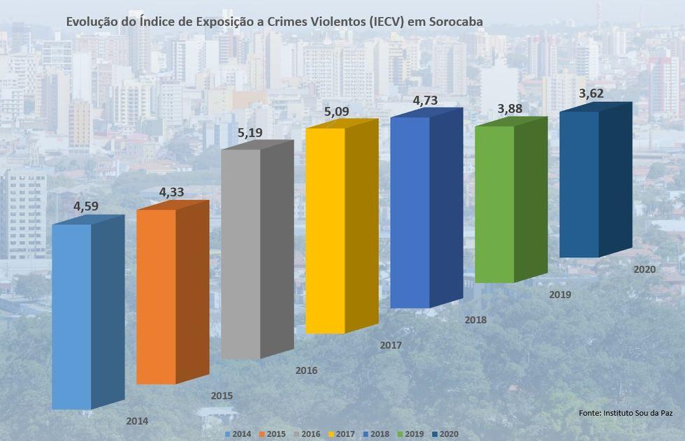 Índice sobre crimes violentos é o menor em Sorocaba desde 2014