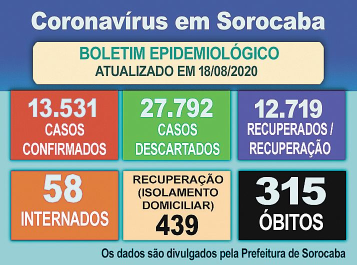 Número de internados por causa da Covid-19 segue caindo em Sorocaba