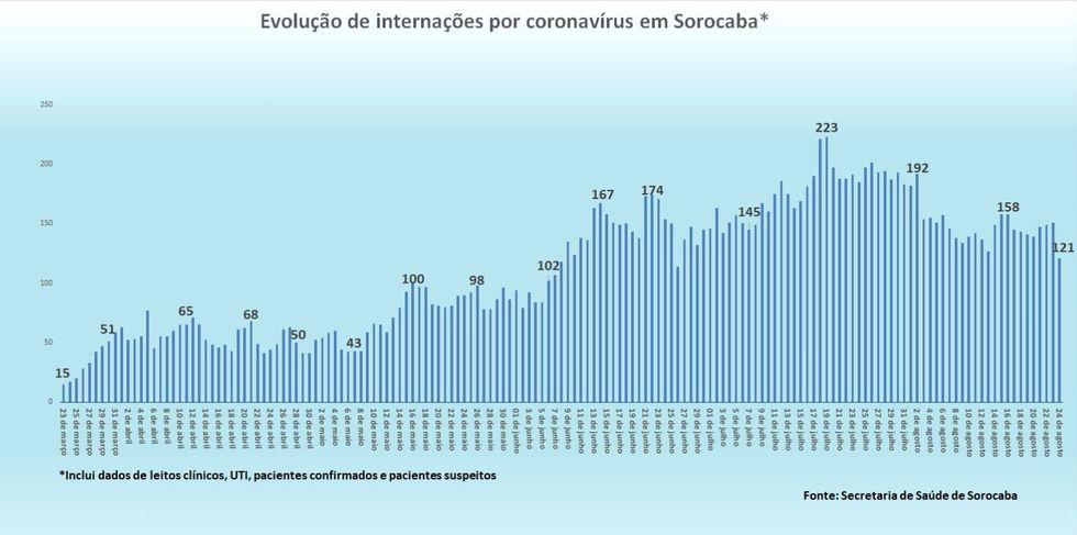 Recuam as internações de Covid-19 em hospitais de Sorocaba