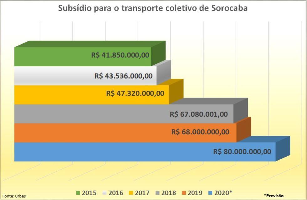 Subsídio ao transporte sobe 62,5% em 4 anos