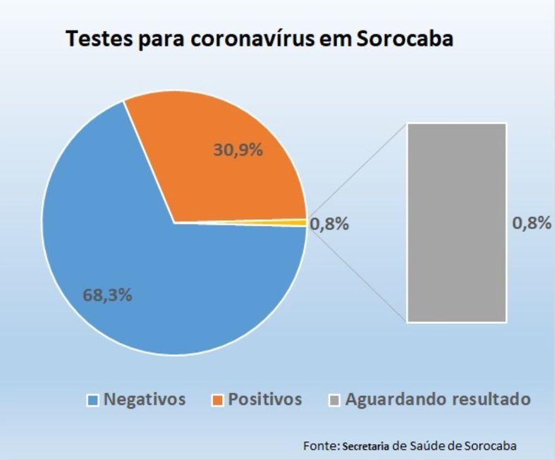 Sorocaba já testou quase 50 mil pessoas