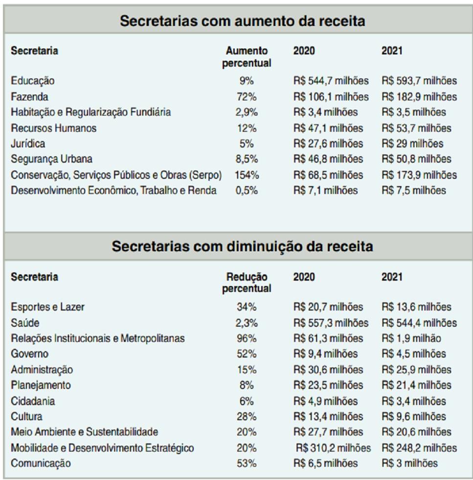 Redução orçamentária atingirá 11 das 19 secretarias da Prefeitura