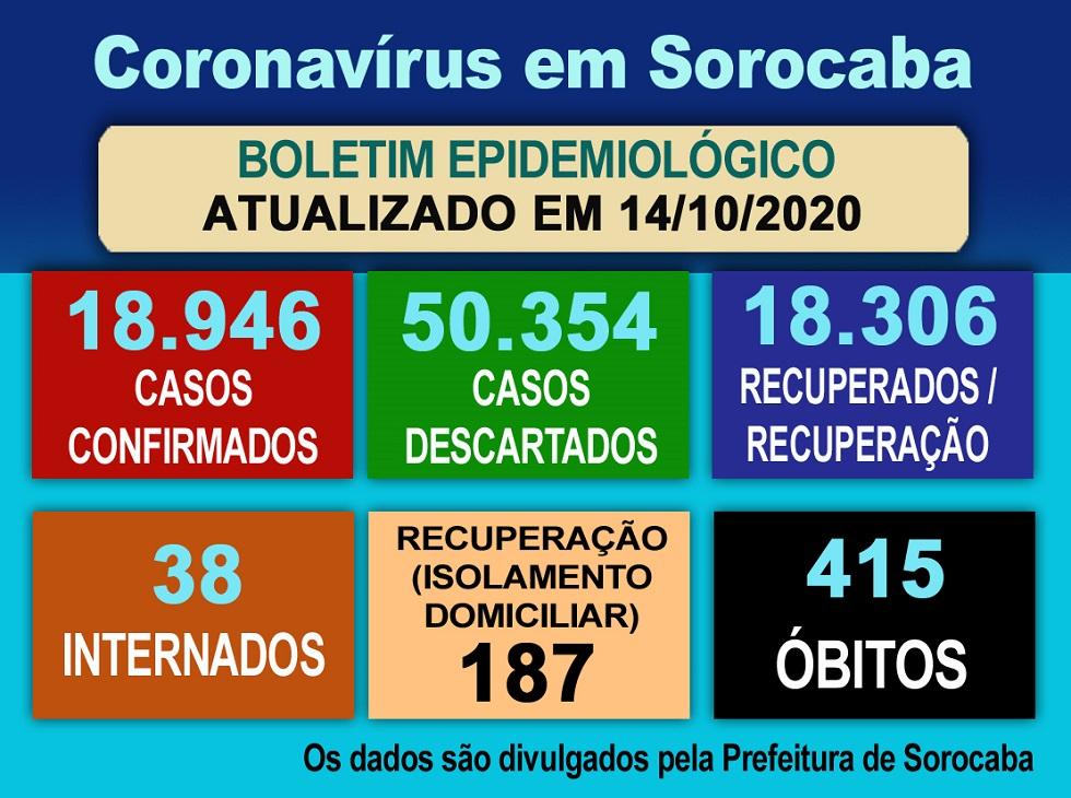 Sorocaba não teve mortes por Covid ontem