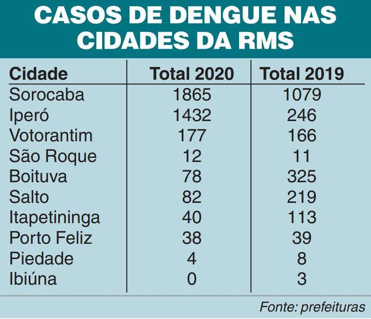 Casos de dengue aumentam 500% em Iperó