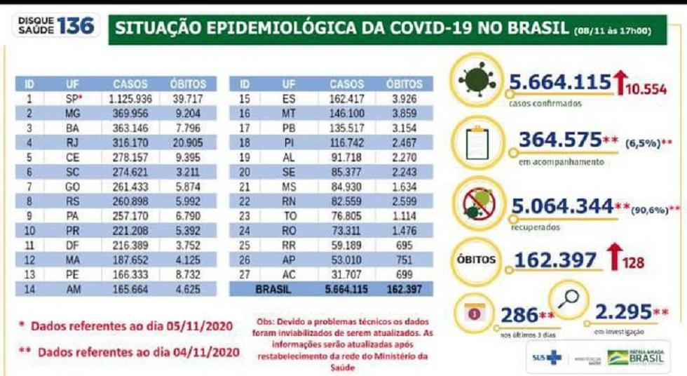 Brasil registra mais 10,5 mil casos confirmados de Covid-19 em 24h