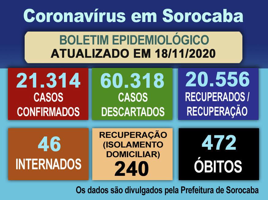 Sorocaba já totaliza 20.556 recuperados do coronavírus