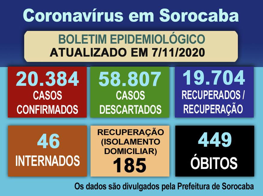 Sorocaba não registra mais mortes por Covid