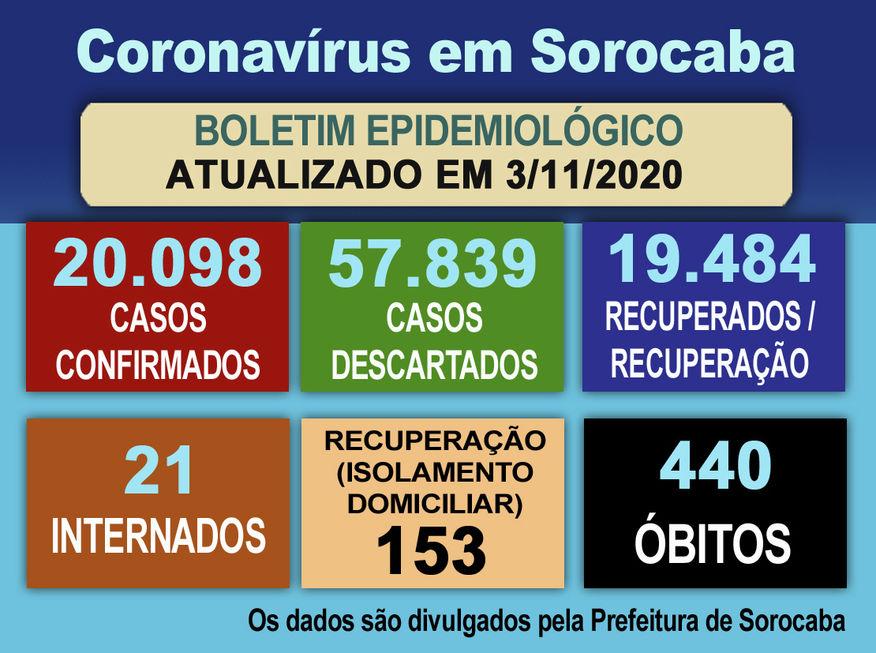 Sorocaba tem mais 102 pessoas recuperadas da Covid-19
