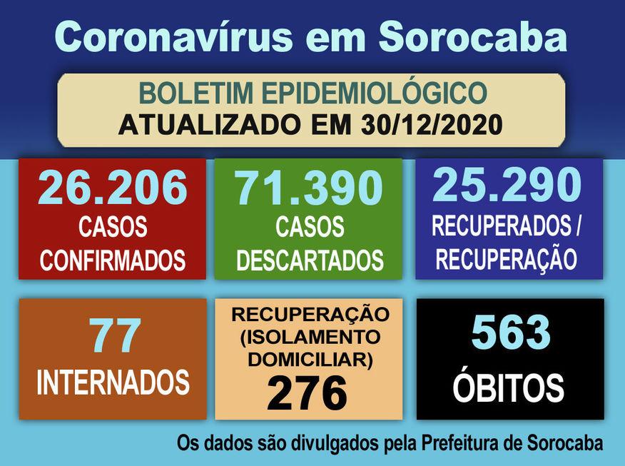 Sobe número de pessoas internadas com Covid em Sorocaba