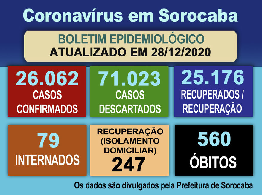 UTI Covid tem 81% de ocupação em Sorocaba