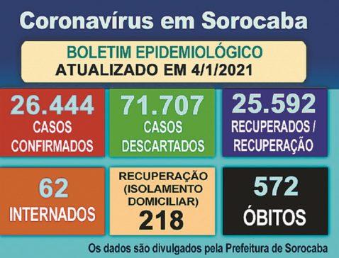 Sorocaba confirma mais cinco óbitos causados por Covid-19
