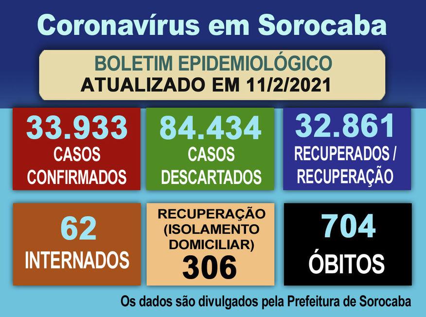 Boletim confirma 110 novos casos de Covid-19 na cidade