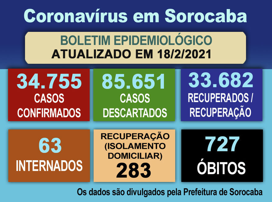 Cai número de casos suspeitos na cidade