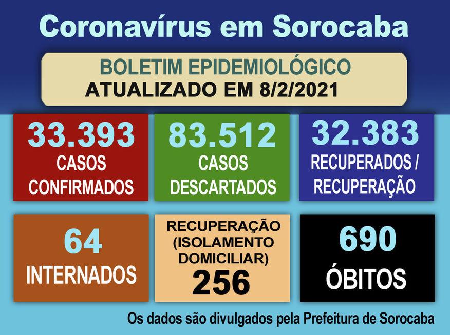Cidade contabiliza mais 8 mortes por Covid-19