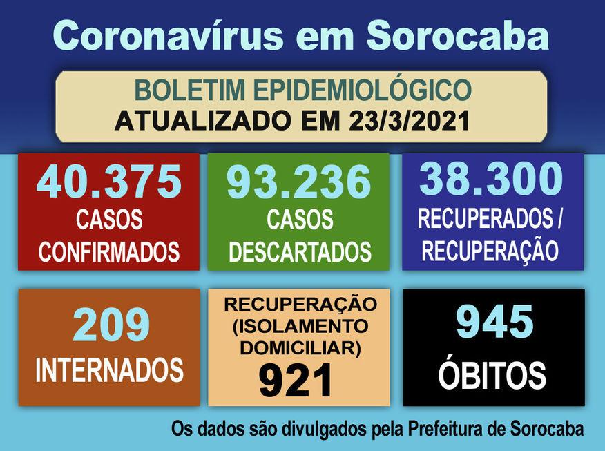 Cidade registra mais 19 mortes por Covid