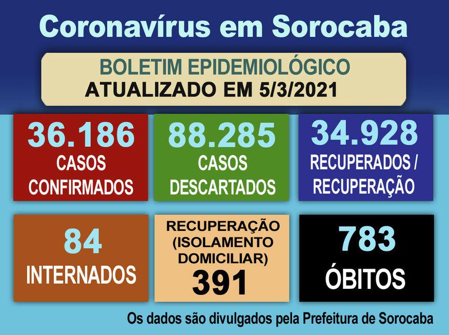 Cidade registra mais 293 casos confirmados