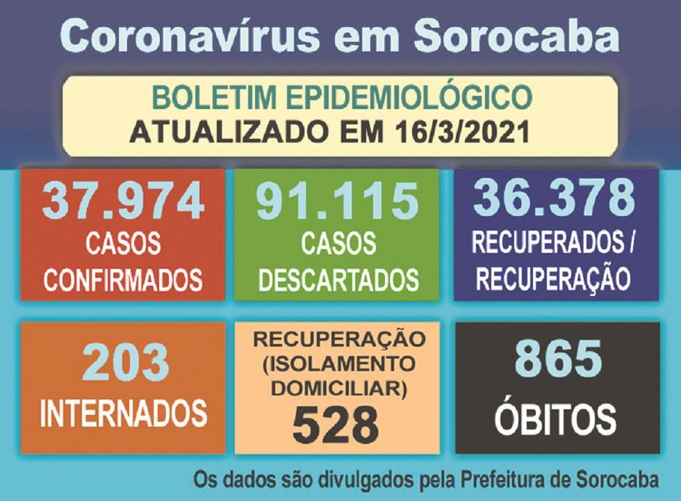 Mais 12 mortes em decorrência da Covid-19 são notificadas em Sorocaba