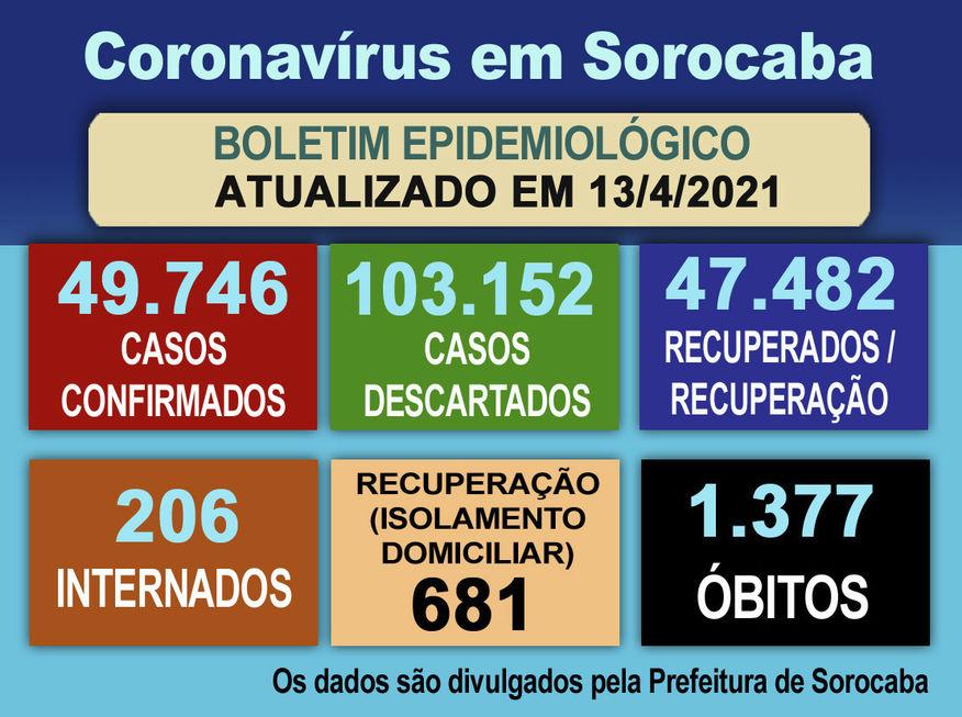 Cidade registra outras 31 mortes por Covid-19