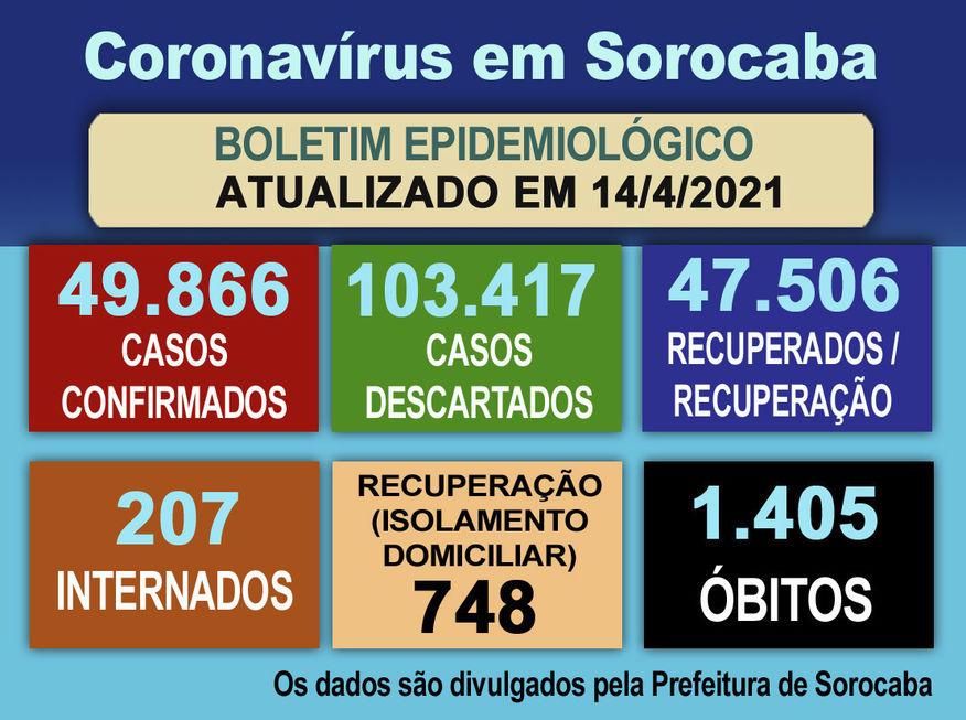 Ontem (14) foram anotados 120 casos confirmados