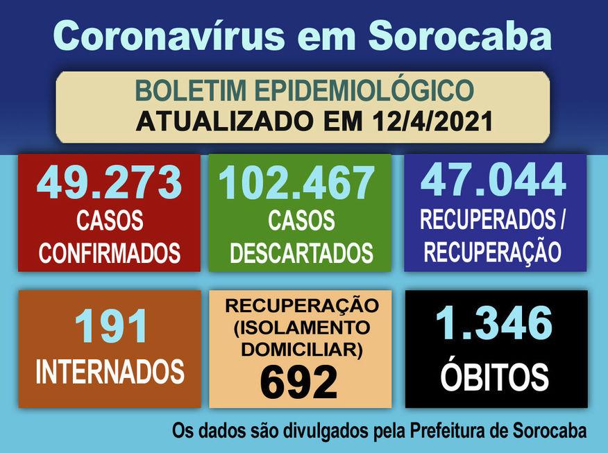 Sorocaba registra mais 13 mortes e 512 novos casos